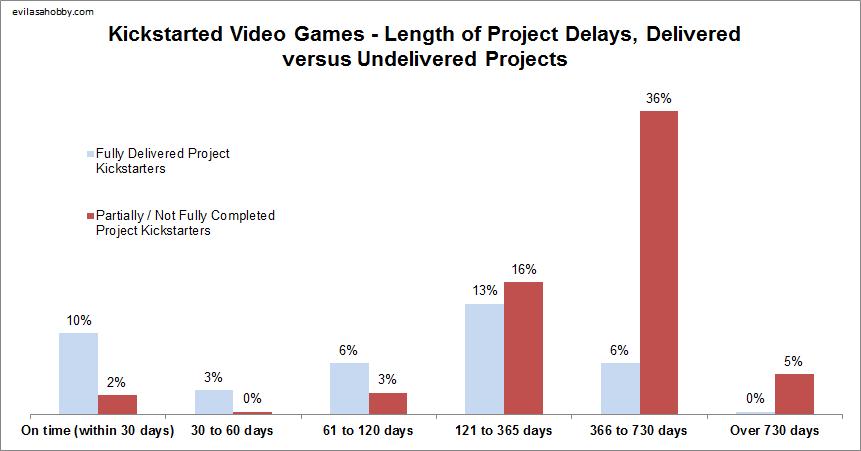 Пульс Kickstarter: заявленные сроки соблюдают 10% успешных кампаний - Изображение 1