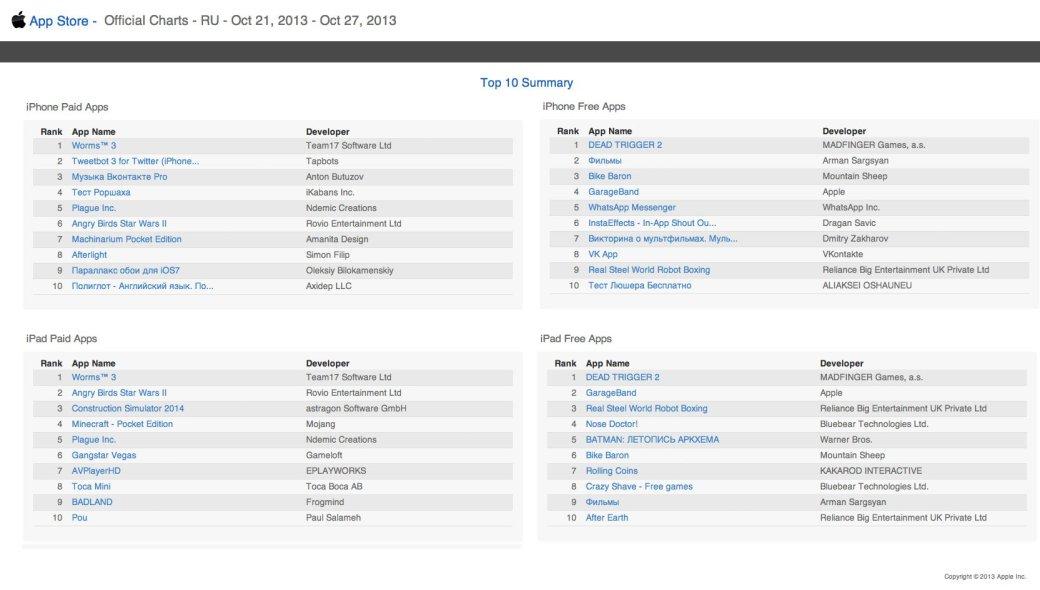 Чарты App Store возглавила реинкарнация Worms - Изображение 1