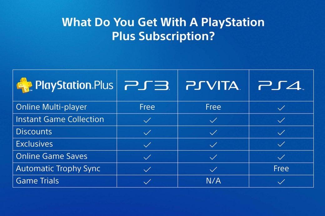 Sony, ты победила! Почему я снова подписался на PS Plus  - Изображение 5