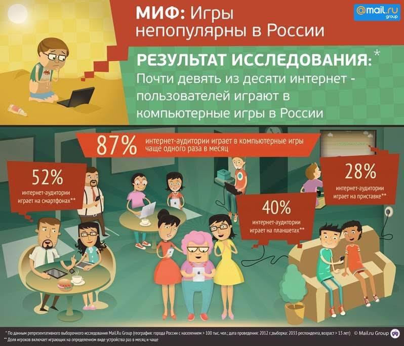 Лучшая защита от игроненавистников в России – исследование рынка - Изображение 1