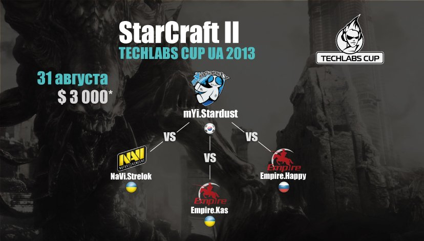 На финал TECHLABS CUP UA 2013 отправятся Astana Dragons и Empire.Happy - Изображение 1