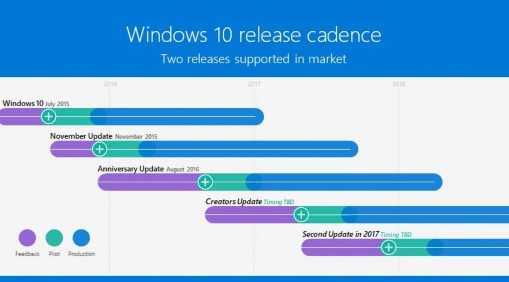 Microsoft выпустит два больших обновления для Windows 10 внынешнем году