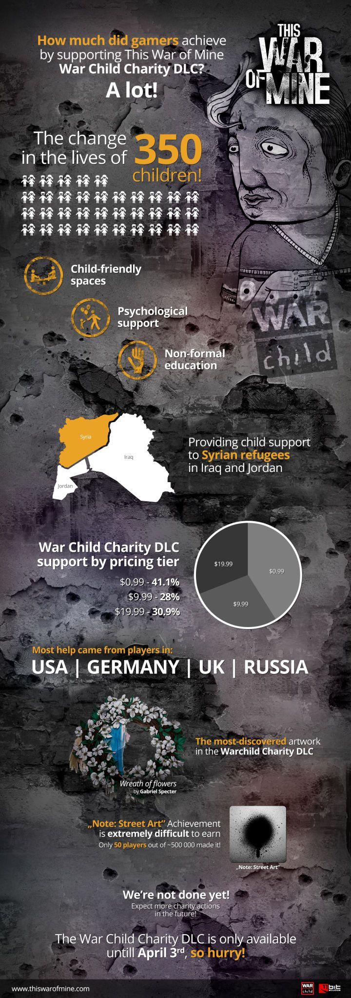 Это то, зачем нужны игры: мы спасли 350 сирийских детей - Изображение 2