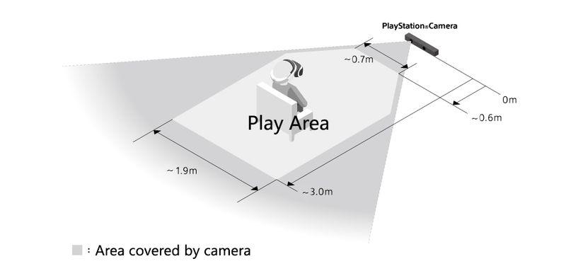 PlayStation VR потребует 6 квадратных метров свободного пространства - Изображение 2