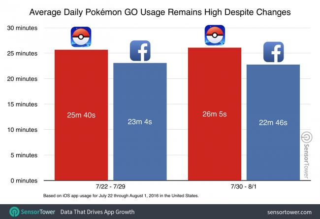 Apple получила рекордную прибыль отApp Store благодаря Pokemon Go - Изображение 1