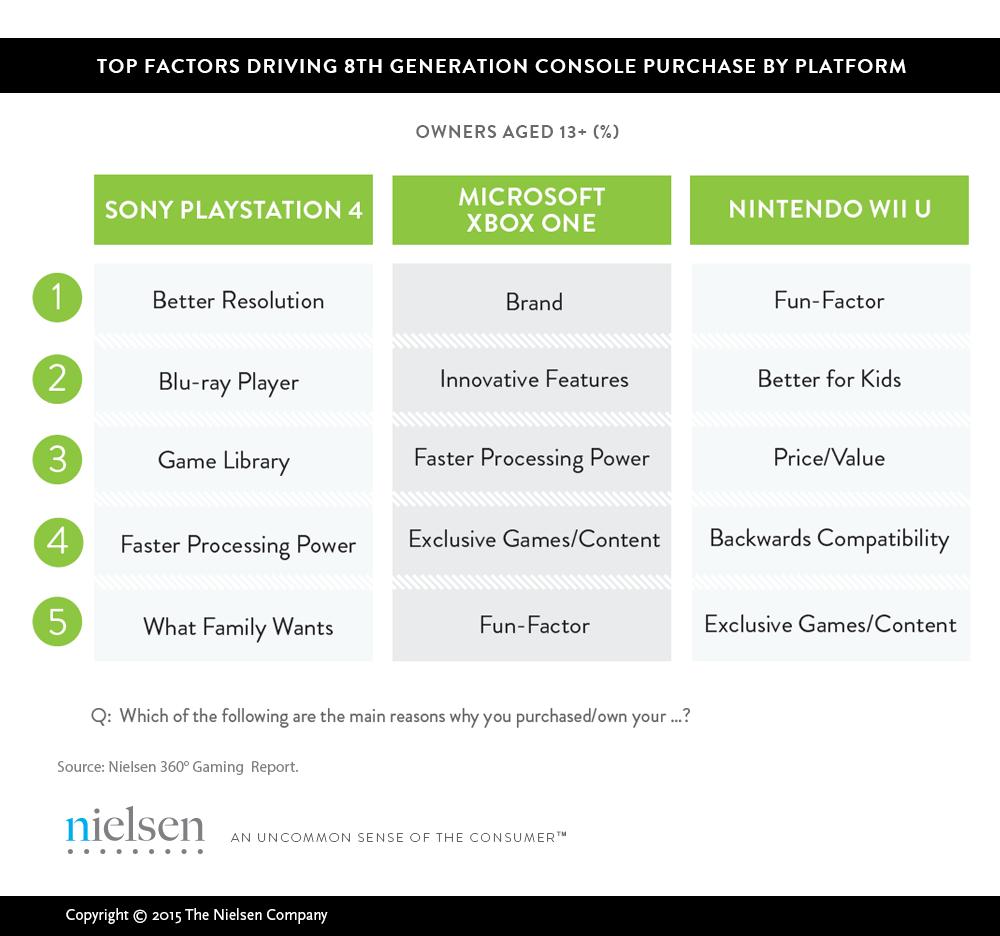 PS4 обгоняет Xbox One в США благодаря «более высокому разрешению» - Изображение 2