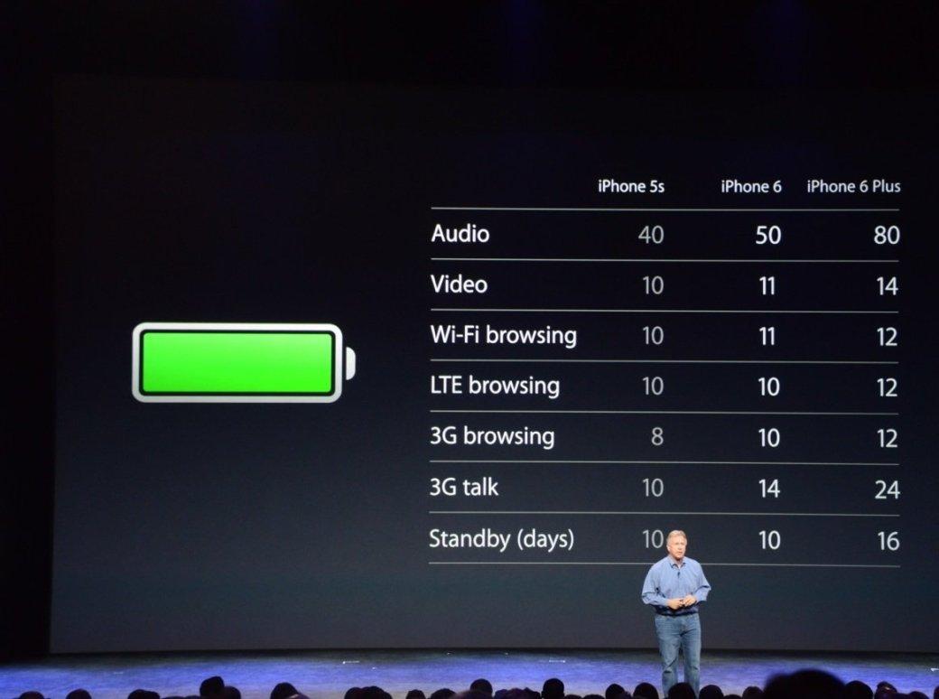Итоги презентации Apple: какими будут новые умные часы и iPhone 6 . - Изображение 4