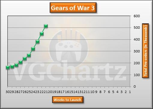 Игровые чарты (по 23 апреля 2011) - Изображение 7
