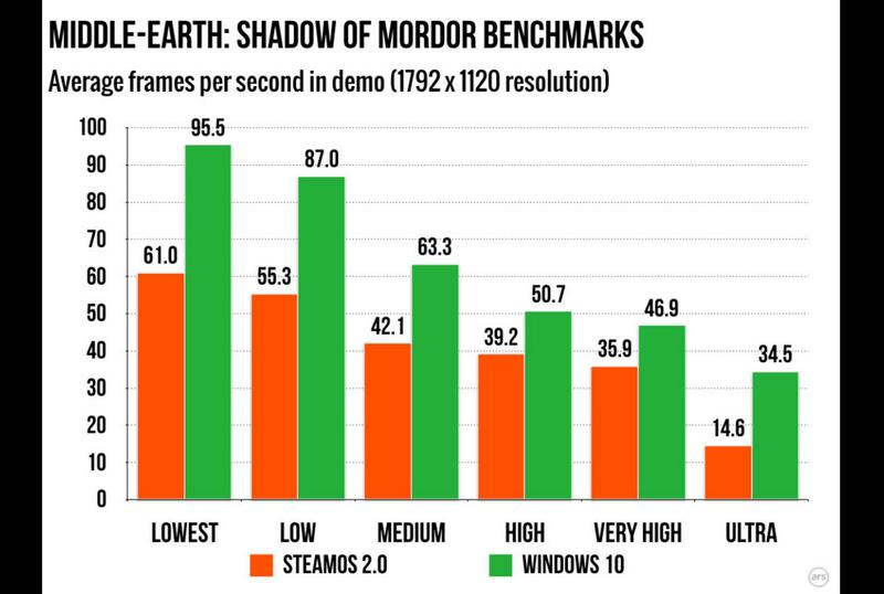 В SteamOS-версиях игр FPS намного ниже, чем на Windows 10 - Изображение 2
