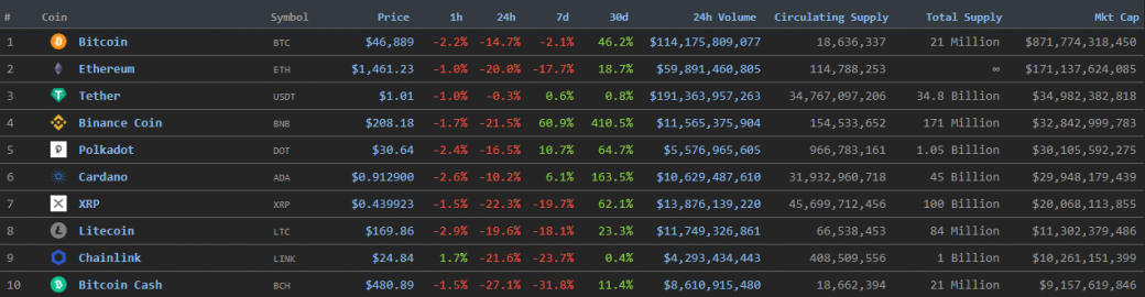 «А я же говорил»: курс биткоина упал до $45 000, Ethereum — до $1350 | Канобу - Изображение 2831