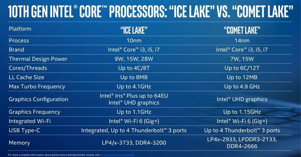 Intel представила линейку мобильных процессоров Comet Lake 10 поколения  | Канобу - Изображение 1