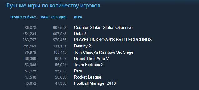 В Steam вышла бесплатная Destiny 2. За два часа онлайн превысил 211 тысяч игроков!  | Канобу - Изображение 2384