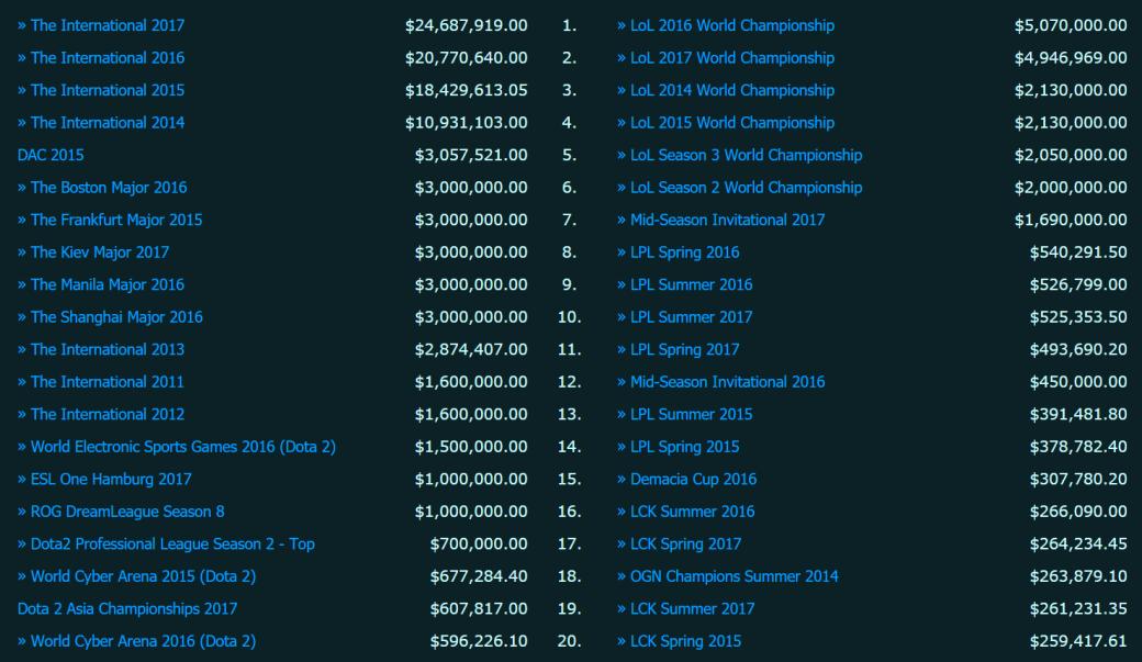 Dota 2 и LoL в 2017 году. Кто стал богаче? | Канобу - Изображение 2