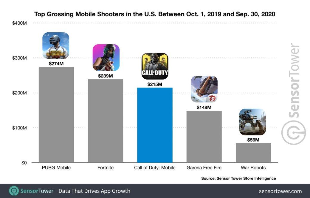 Call ofDuty: Mobile стал одним изсамых прибыльных мобильных шутеров вмире | Канобу - Изображение 1
