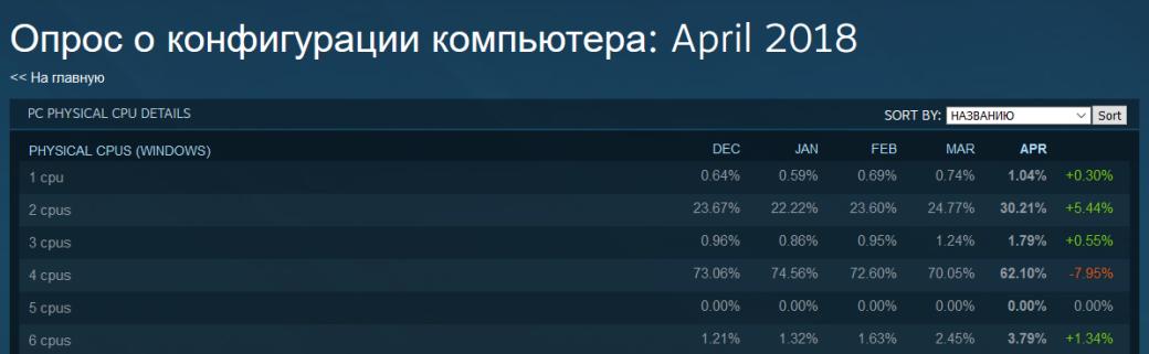 Апрельские данные Steam: AMD набирает обороты! | Канобу - Изображение 0