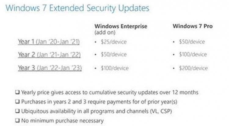 Microsoft объявила цены платной поддержки Windows7   Канобу - Изображение 5288