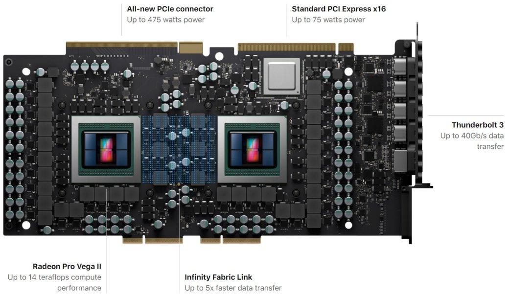 AMD представила Radeon Pro Vega IIиPro Vega IIDuo: мощные видеокарты для топовых сборок   Канобу - Изображение 6801