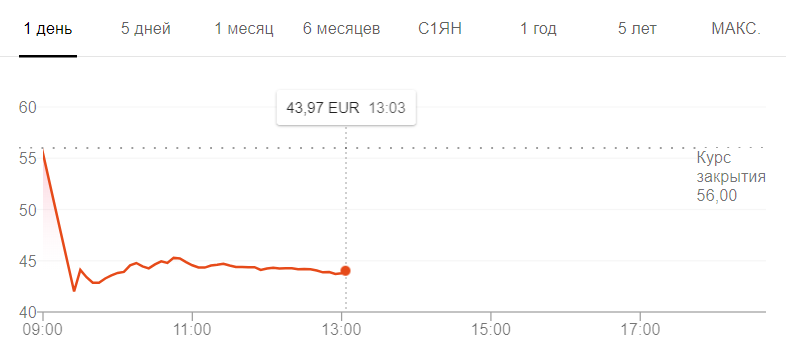 После отчета о продажах Breakpoint и The Division 2 акции Ubisoft упали на 29% | - Изображение 2