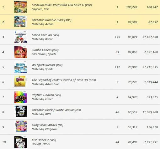 Чарты продаж (август) | Канобу - Изображение 2