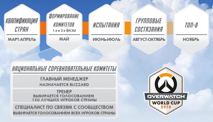 Выйти из группы будет чудом? Россия попала в группу «А» вместе с Южной Кореей на Overwatch World Cup. - Изображение 2