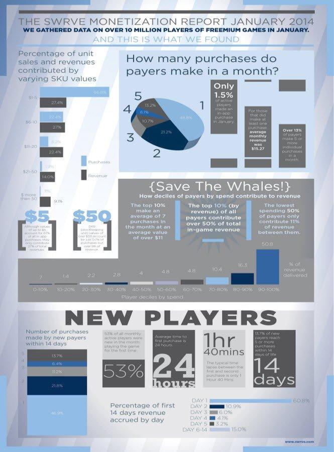 Половину выручки от мобильных игр приносят 0,15% пользователей | Канобу - Изображение 306
