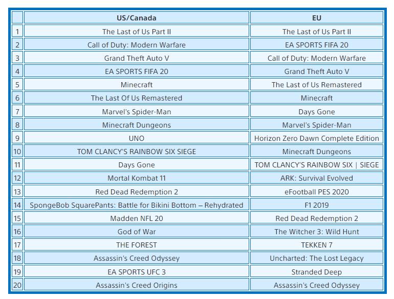 The Last ofUs2 возглавила список самых продаваемых игр PSStore виюне | Канобу - Изображение 9585
